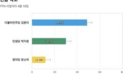 [전남 목포] 민주당 김원이 48.9%, 민생당 박지원 30.2%