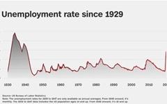 미국 실업률 14.7% 폭등... 세계 경제대공황 이후 '최악'