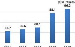 '한류 열풍'으로 콘텐츠산업 수출액 10조원 돌파