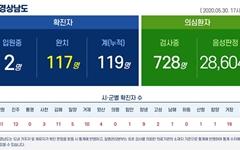 [경남] 코로나19 추가 발생 없이 누적 119명 중 117명 완치
