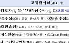 대전시, 유흥주점·노래연습장 등 고위험시설 8종 '집합제한'