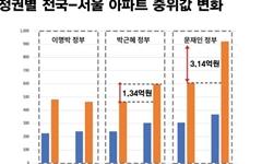서울아파트 중위가격 3억↑, 최저임금 43년 모아야 1채 산다