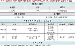 대전시, 125번·126번 코로나19 확진자 동선 공개