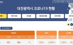 대전, 5명 추가 발생... 확진자 가족·정림동 의원 관련