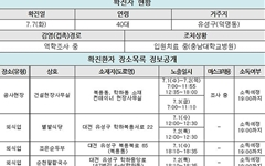 대전시 142번~146번 코로나19 확진자 동선 공개