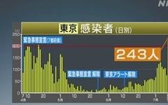 일본, 코로나19 신규 확진자 '폭증'... 도쿄는 연일 '최고치'