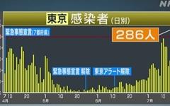 확진자 급증 일본, 결국 '여행장려' 지역서 도쿄 제외