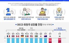 OECD, 한국 성장률 전망 -0.8%로 상향조정... 37개국 중 1위