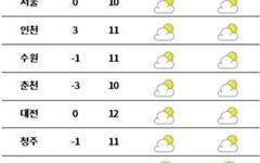 [날씨] 전국 대체로 맑음... 출근길 찬바람 '쌀쌀'