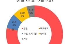 정책검증 사라진 언론보도로 '인물선거' 막을 수 없다
