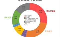 부동산이 휩쓴 '서울시장 후보자' 인터뷰 보도