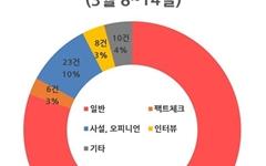 'LH 투기 의혹, 윤석열 정치행보'에 정책·공약 사라진 선거보도