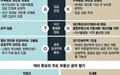 선거일 D-1, 서울시장 투표 전 유권자가 봐야 할 4가지 보도
