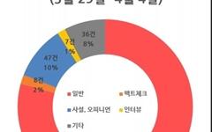 선거직전까지 30% 그친 정책·공약 보도, 부동산·개발 절반