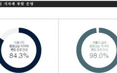 """지자체가 주저한 """"돌봄교실 지자체 이관""""에 서울시민 84% 찬성"""