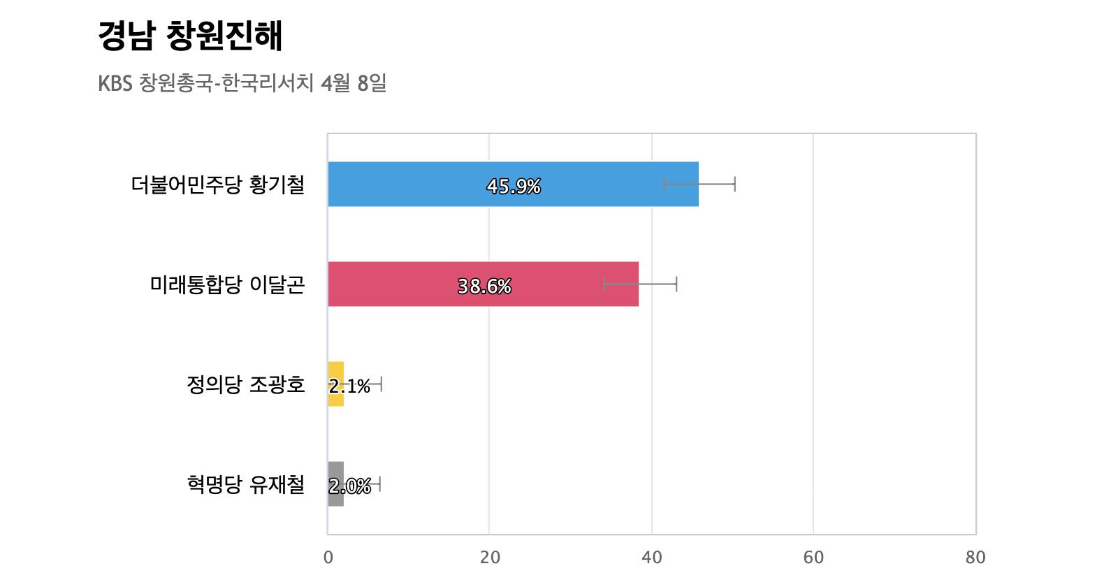 [경남 창원진해] 민주당 황기철 45.9%, 통합당 이달곤 38.6%