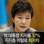 박 대통령 지지율 37% 지지층 이탈 취임후 최저치