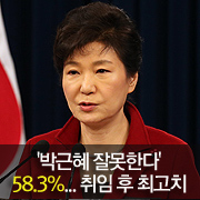 '박근혜 잘못한다' 58.3%... 취임 후 최고치
