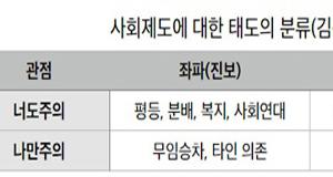 """""""좌우 아닌 박정희파 대 정의파 싸움""""  """"유승민 박해, 정권 재창출 작전일수도"""""""