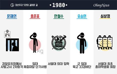 대통령 후보들의 인생 97초 비교