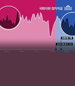 '김영란법' 2년,  대한민국 국회는  얼마나 바뀌었나