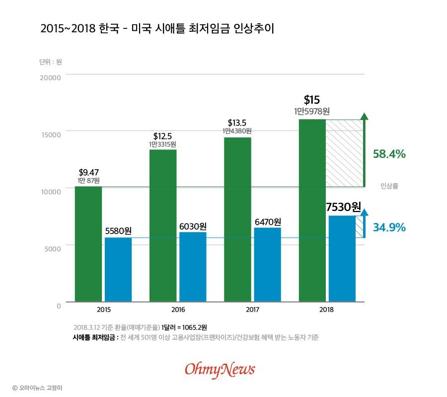 2015~2018 한국-미국 시애틀 최저임금 인상추이