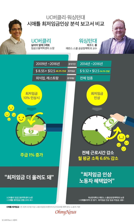 UC버클리-워싱턴대 시애틀 최저임금 인상 분석 보고서 비교