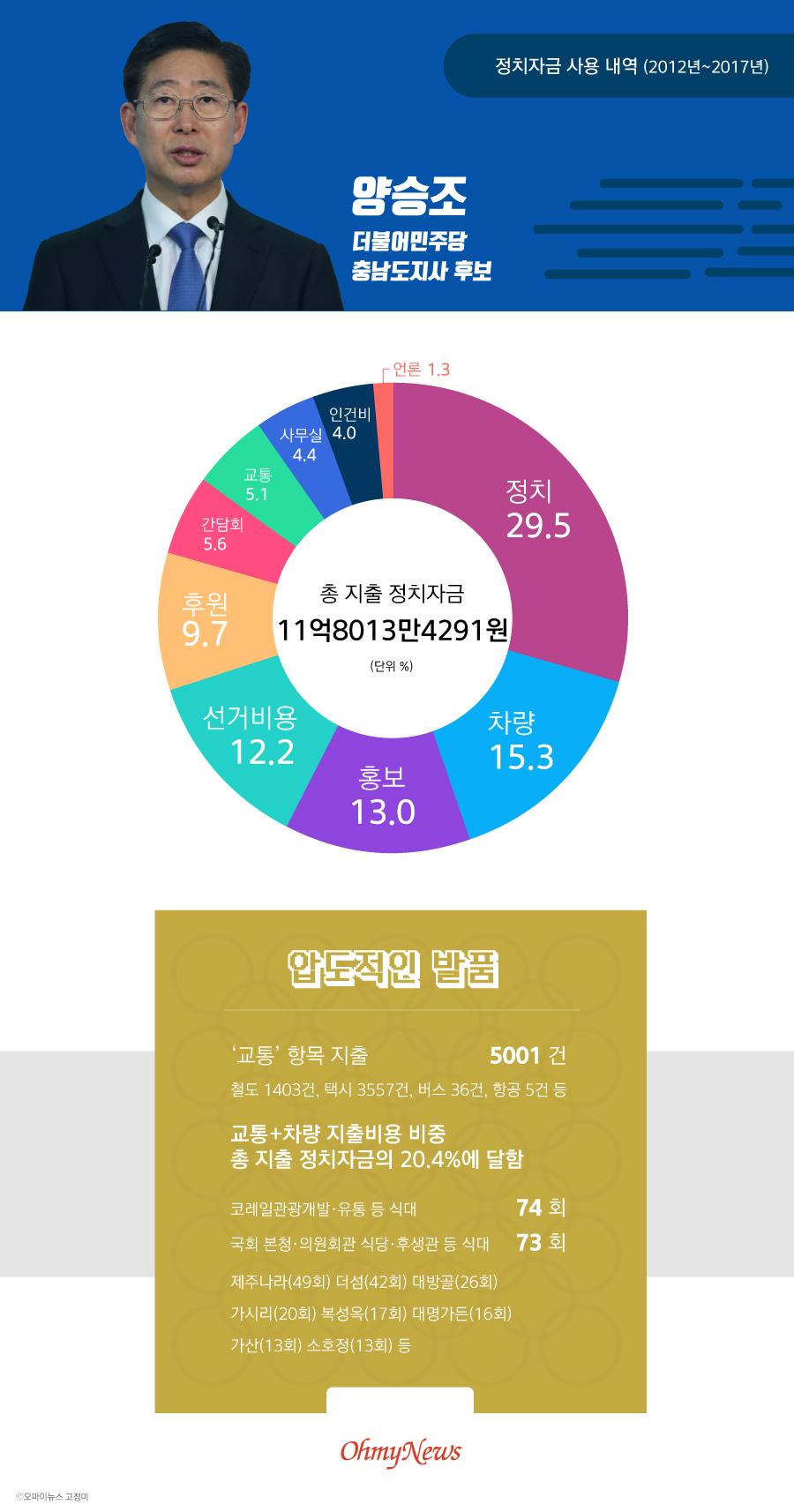 6.13 지방선거 양승조 더불어민주당 충남도지사 후보 정치자금 사용 내역