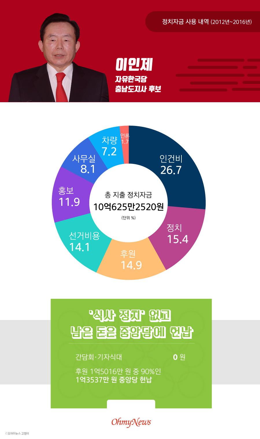 6.13 지방선거 이인제 자유한국당 충남도지사 후보 정치자금 사용 내역