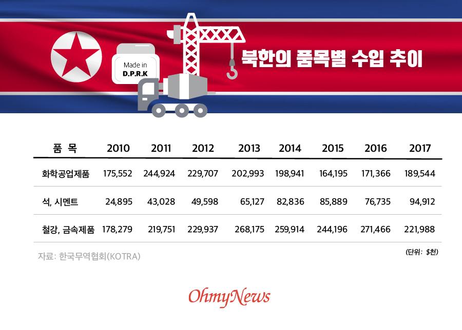 북한의 품목별 수입 추이