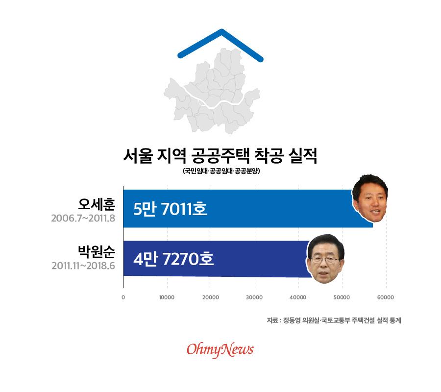 서울 지역 공공주택 착공실적