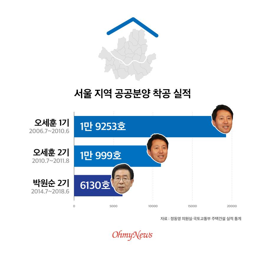 서울 지역 공공분양 착공실적