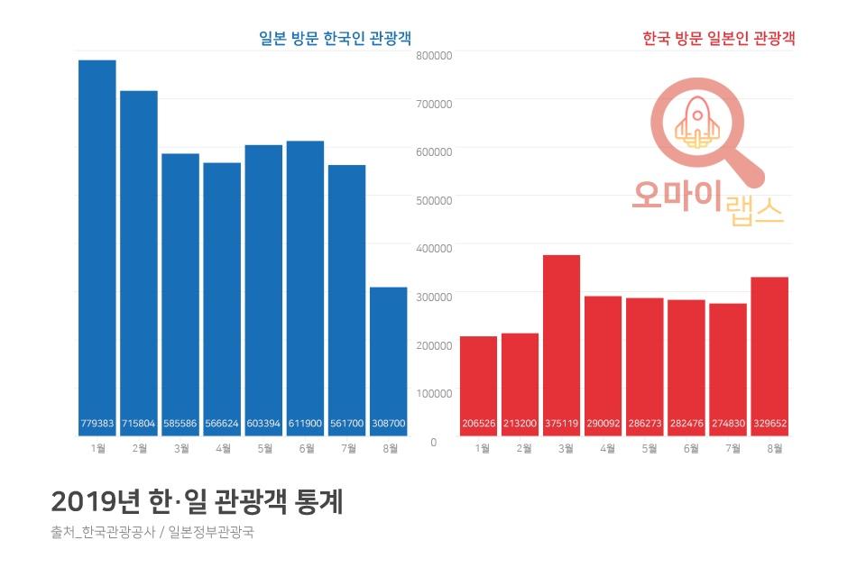 2019년 한·일 관광객 통계