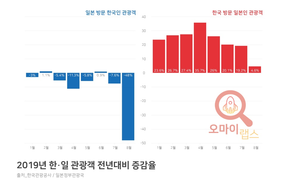 2019년 한·일 관광객 전년대비 증감율