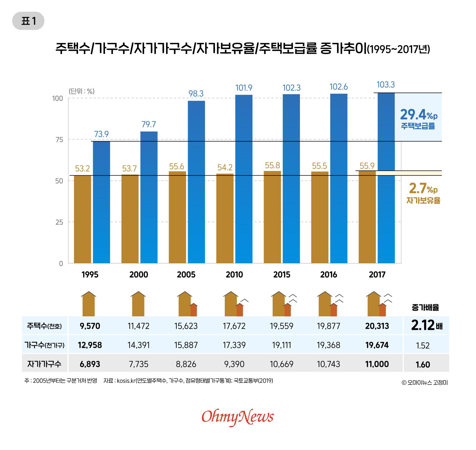 주택수/가구수/자가가구수/자가보유율/주택보급률 증가추이(1995~2017년)