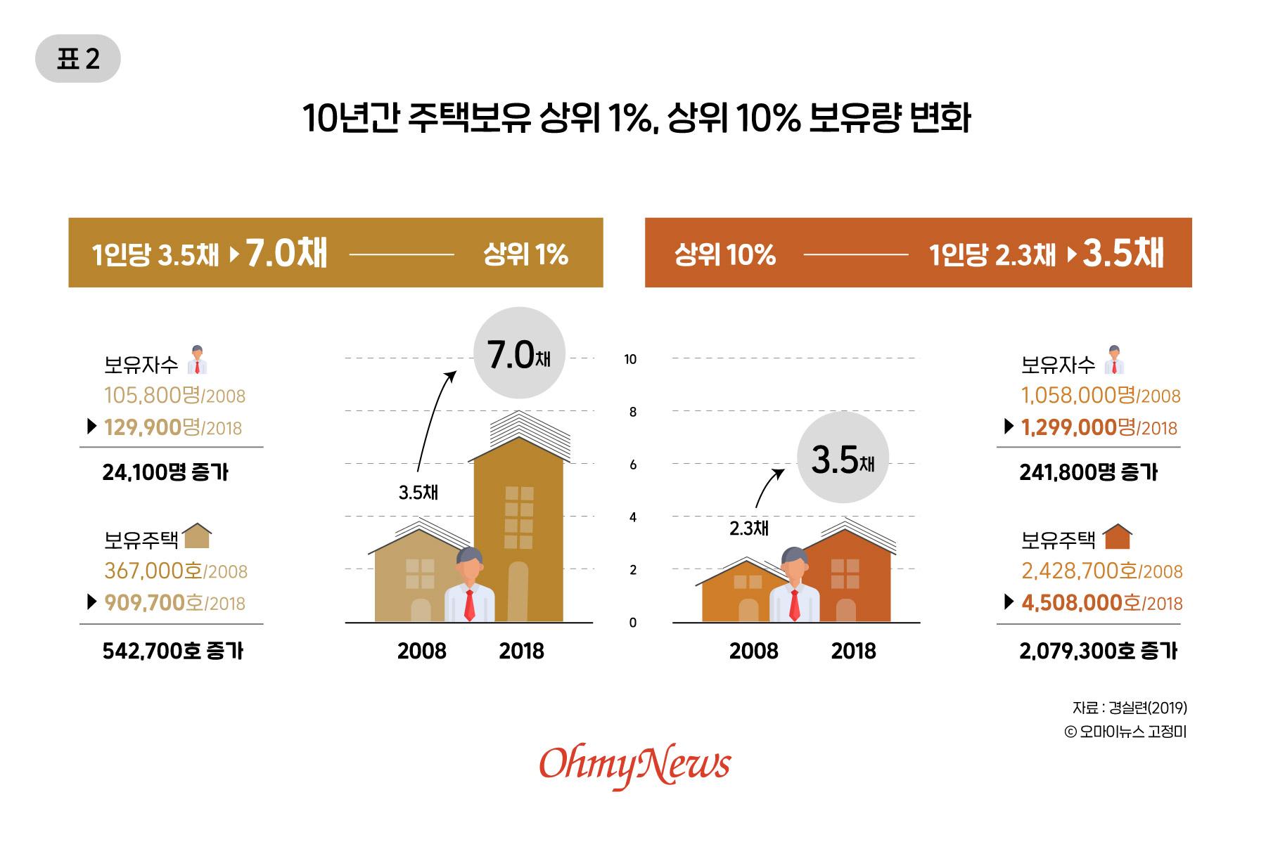 10년간 주택보유 상위 1%, 상위 10% 보유량 변화