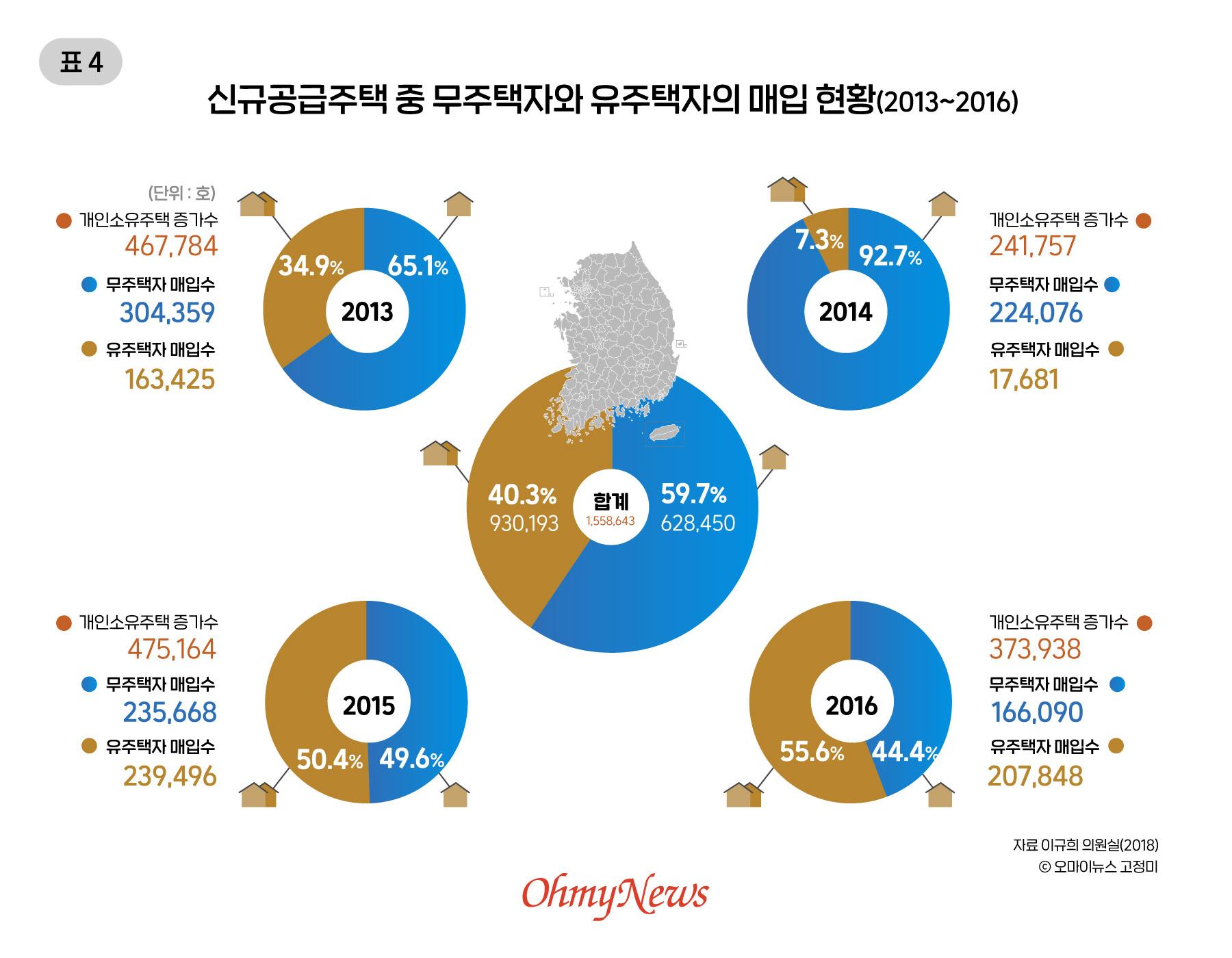 신규공급주택 중 무주택자와 有주택자의 매입 현황(2013~2016)