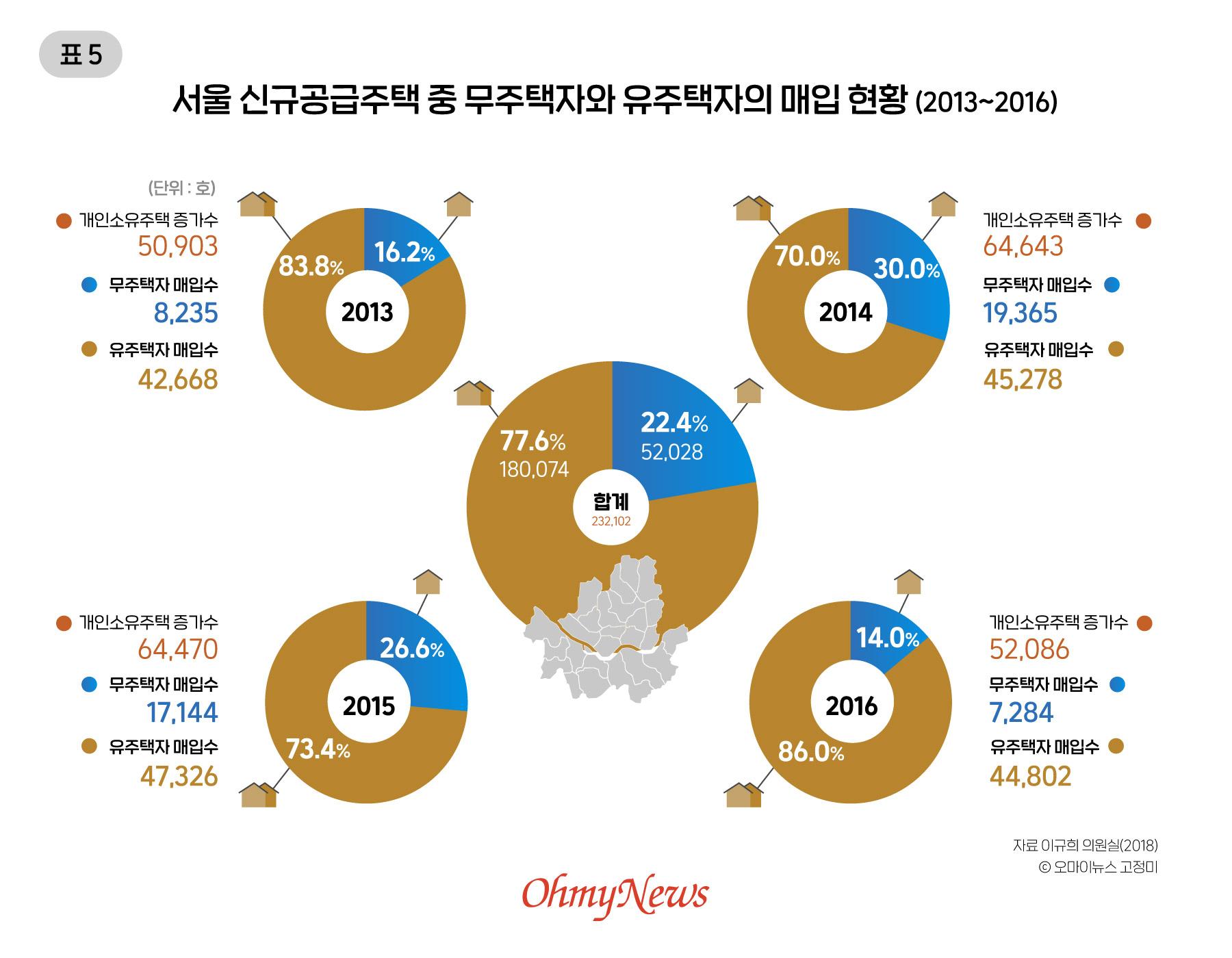 서울 신규공급주택 중 무주택자와 有주택자의 매입 현황 (2013~2016)