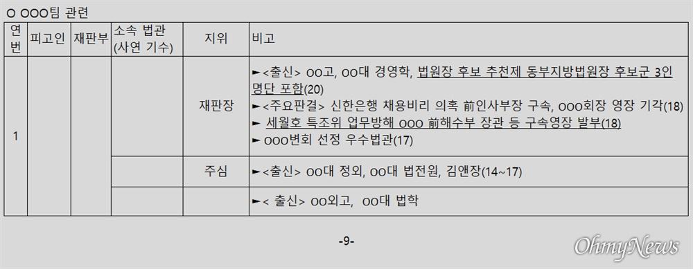 윤석열 검찰총장 변호인 이완규 변호사가 공개한 '판사 불법사찰' 의혹 문건 9페이지.