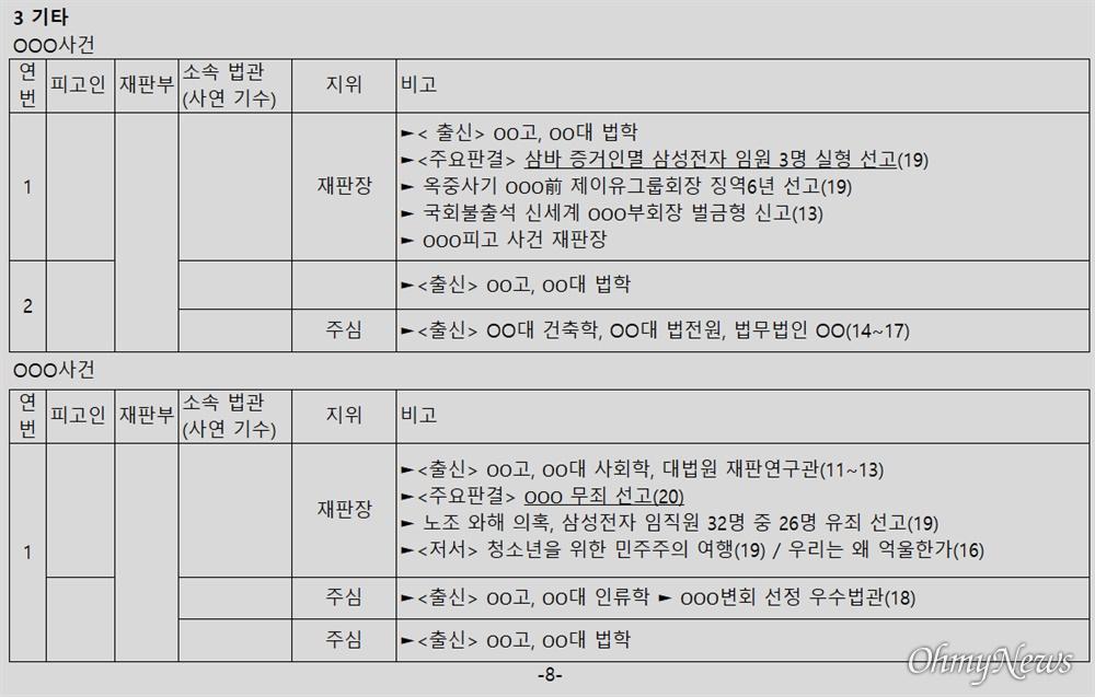 윤석열 검찰총장 변호인 이완규 변호사가 공개한 '판사 불법사찰' 의혹 문건 8페이지.