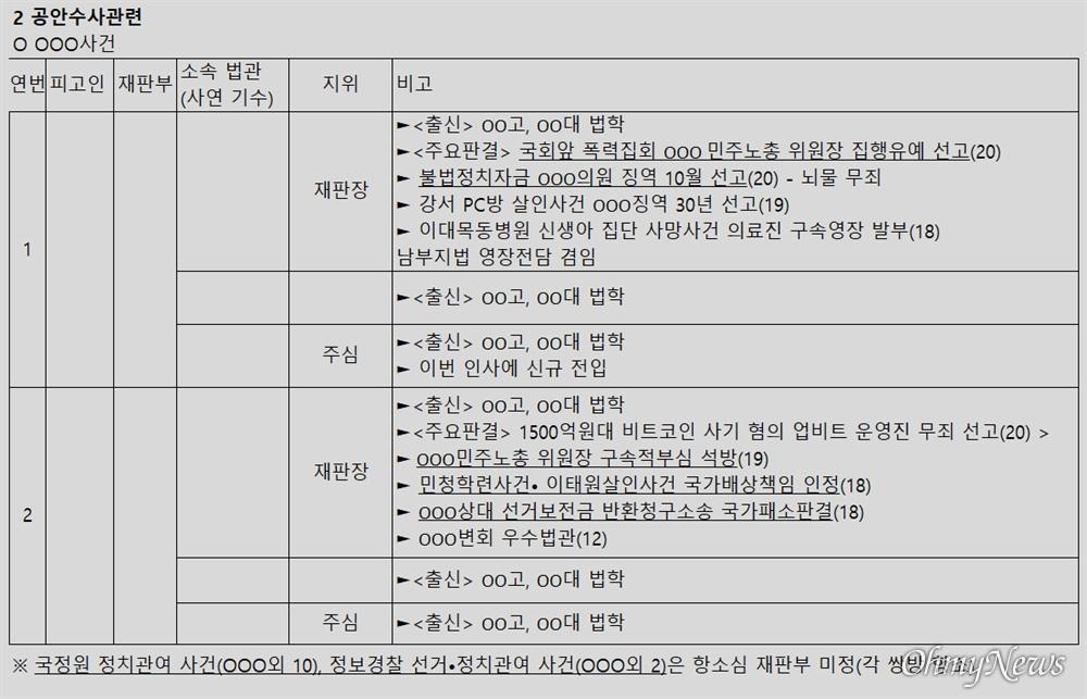 윤석열 검찰총장 변호인 이완규 변호사가 공개한 '판사 불법사찰' 의혹 문건 7페이지.