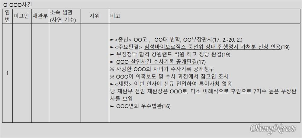 윤석열 검찰총장 변호인 이완규 변호사가 공개한 '판사 불법사찰' 의혹 문건 6페이지.