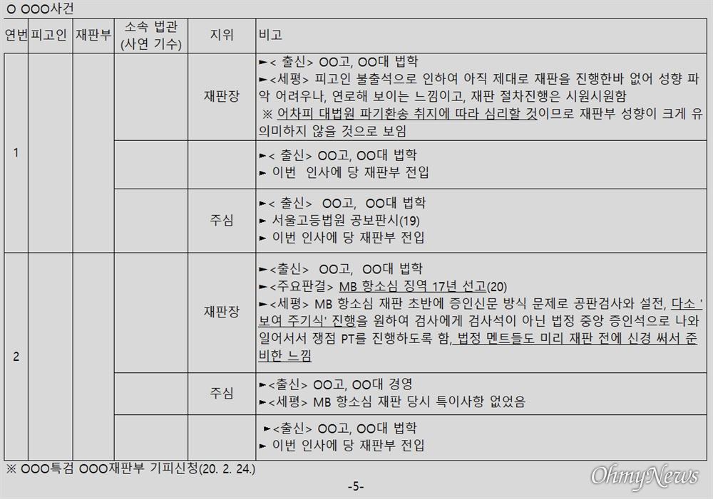 윤석열 검찰총장 변호인 이완규 변호사가 공개한 '판사 불법사찰' 의혹 문건 5페이지.