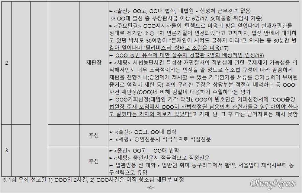 윤석열 검찰총장 변호인 이완규 변호사가 공개한 '판사 불법사찰' 의혹 문건 4페이지.
