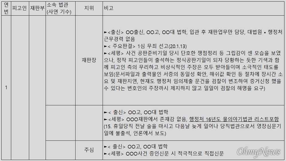 윤석열 검찰총장 변호인 이완규 변호사가 공개한 '판사 불법사찰' 의혹 문건 3페이지.