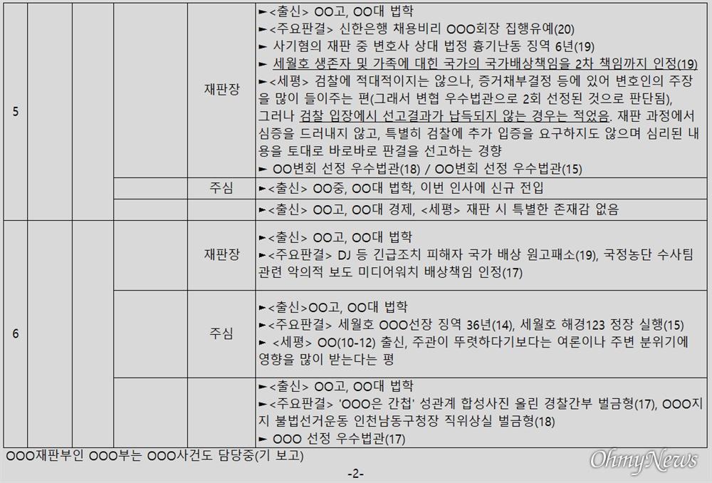 윤석열 검찰총장 변호인 이완규 변호사가 공개한 '판사 불법사찰' 의혹 문건 2페이지.