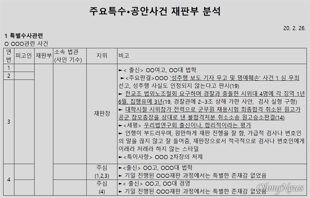 윤석열 검찰총장 변호인 이완규 변호사가 공개한 '판사 불법사찰' 의혹 문건 1페이지.