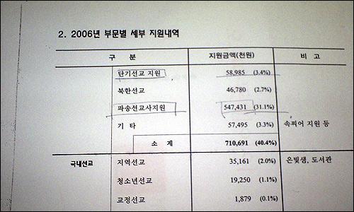 샘물교회의 2006년 선교보고서 부문별 세부 지원내역