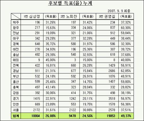 민주노동당 대선후보 경선 후보자별 최종득표율.