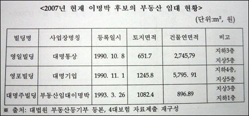 이명박 후보 부동산 임대 현황... 강기정 의원 국감자료